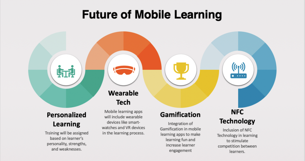 Future of Mobile Learing
