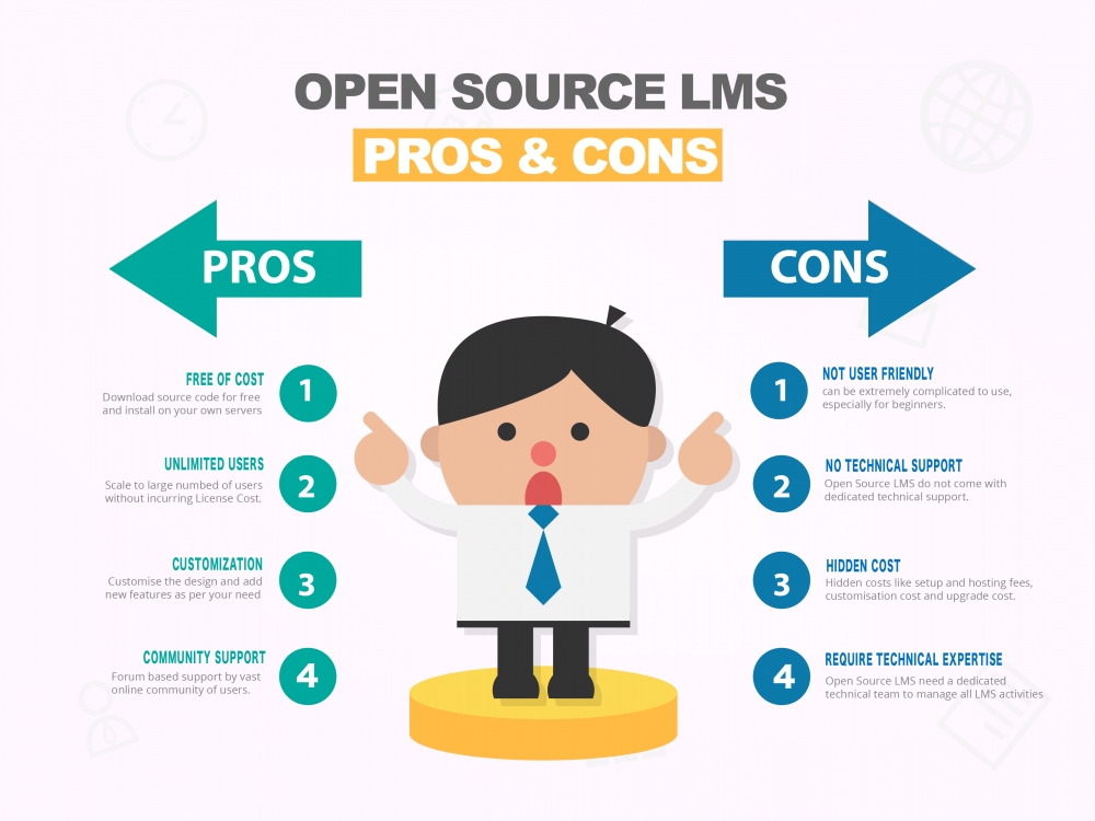 Open Source LMS - Pros and Cons