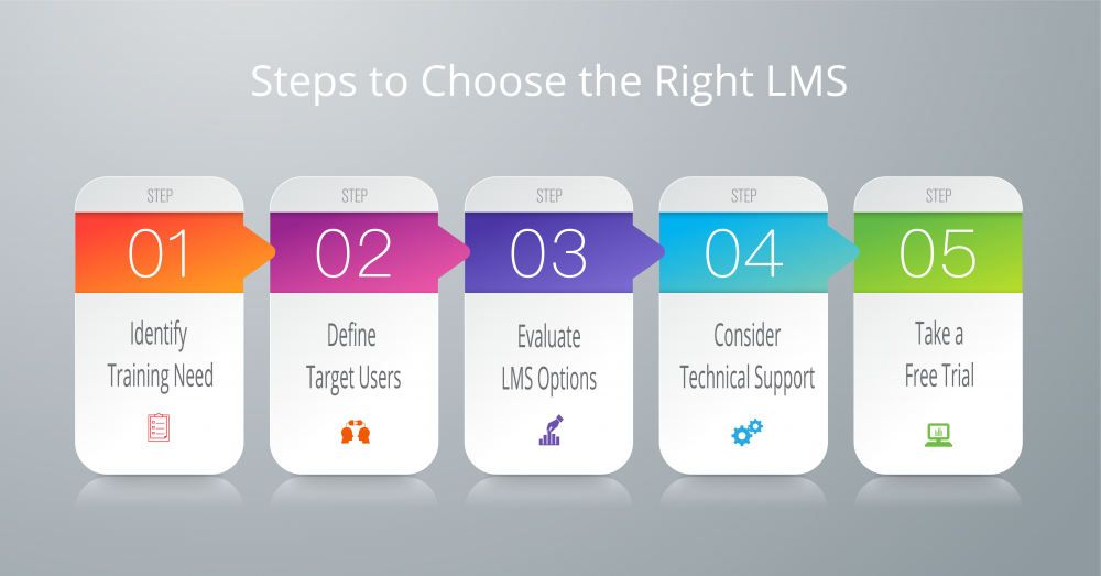 Steps to choose the right LMS